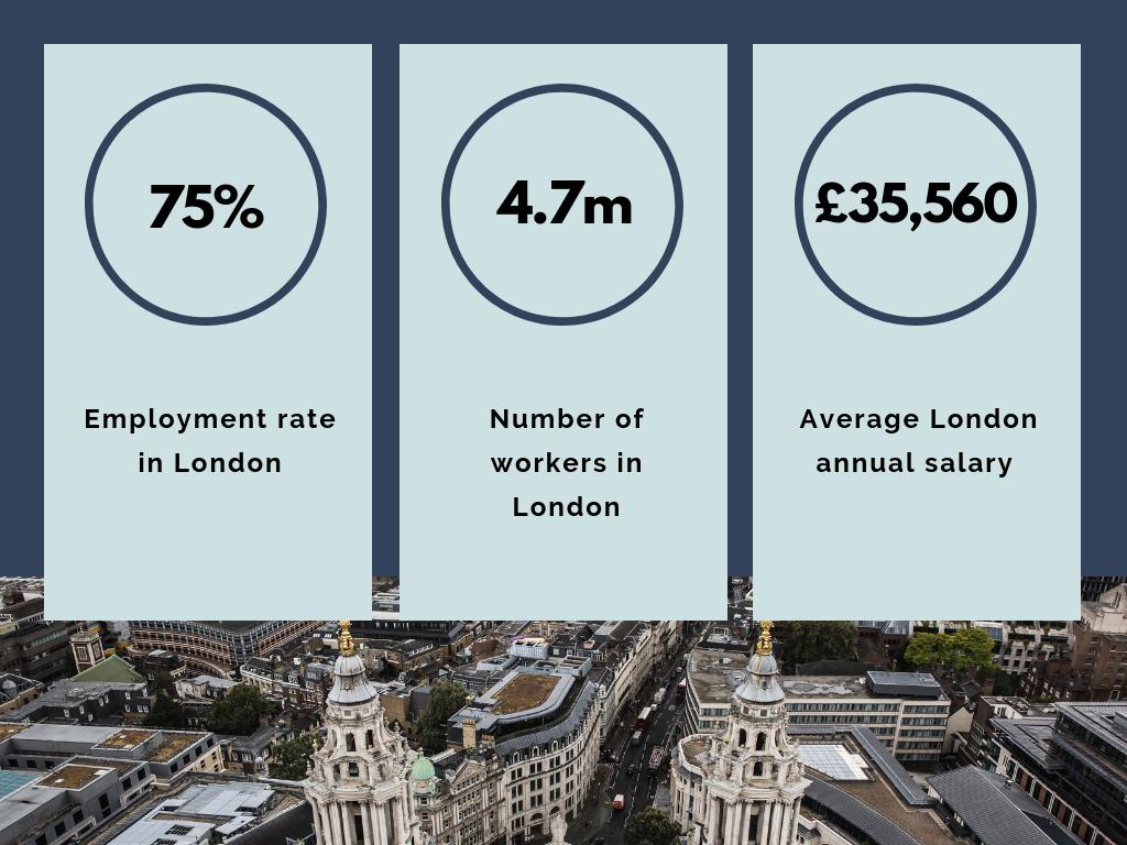 London Labour Market