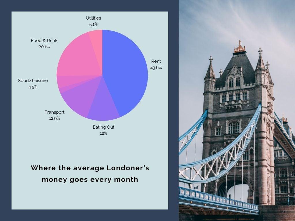 Average Londoner's monthly spending